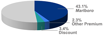PM USA share pie chart