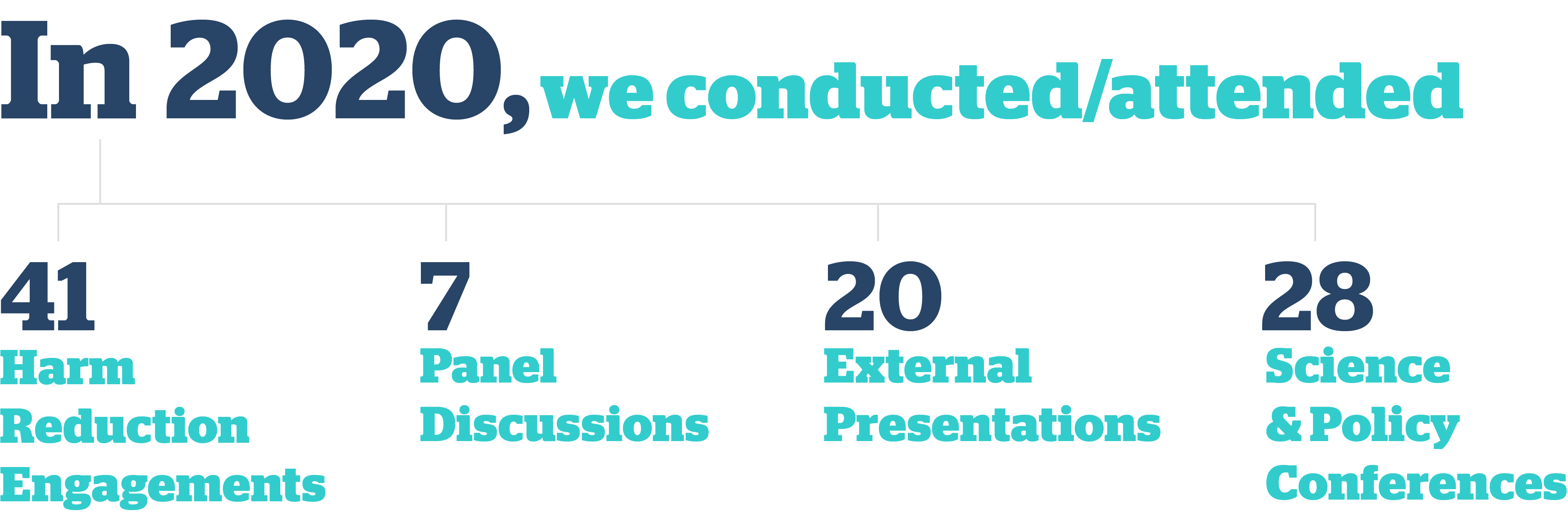 In 2019, we conducted 34 Harm Reduction engagements, 1 Keynote speech, 8 Panel discussions, 72 External Presentations and 26 Science & Policy Conferences