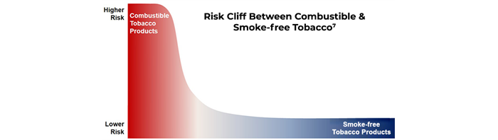 arrow continuum of risk for tobacco products