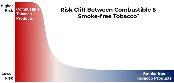 Risk Cliff Between Combustible & Non-Combustible Tobacco