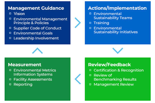 Environmental Management Framework