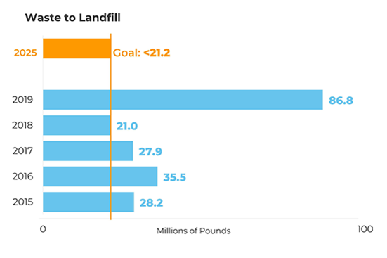 bar graph: previous waste & recycling goal and progress