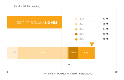 previous progress chart on packaging & materials reduction