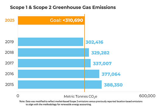 previous progress on reducing scope 1 & 2 greenhouse gas emissions chart