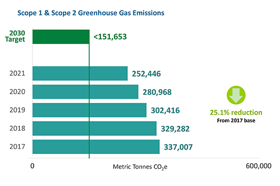 scope 1 and scope 2 greenhouse gas emissions progress chart