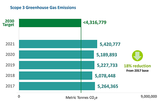 scope 3 greenhouse gas emissions progress chart