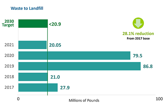 waste to landfill chart