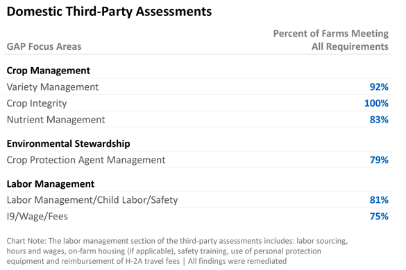 Domestic Third Party Assessment Results